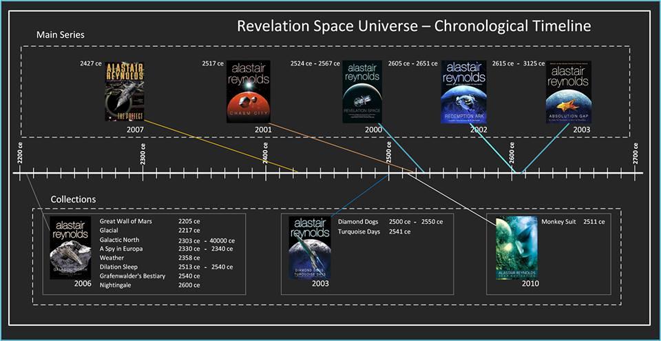 Revelation Space Chronology