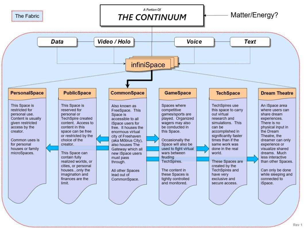 Infinispace Glossary: Continuum Structure